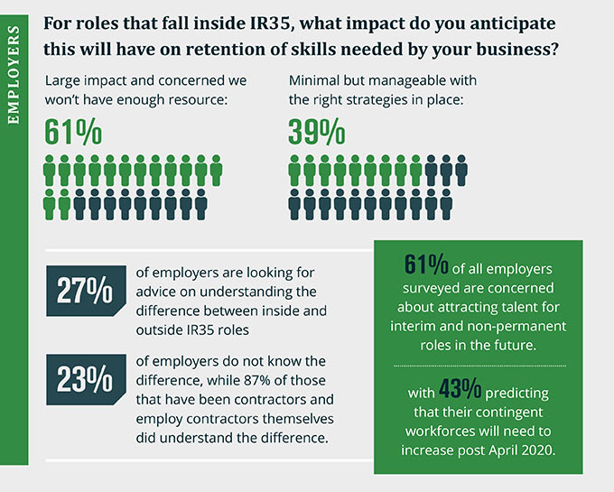 IR35 Survey Infographic Bottom