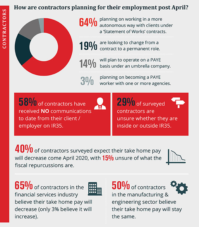IR35 Survey Infographic Top